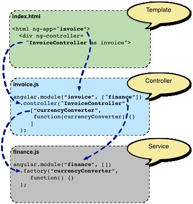 concepts-module-service.png